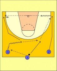 Ejercicio. Rueda de pase y tiro para baloncesto